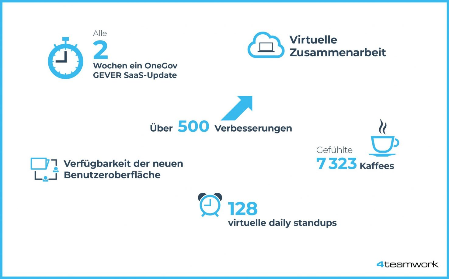 4teamwork Infografik RE 12.08.20