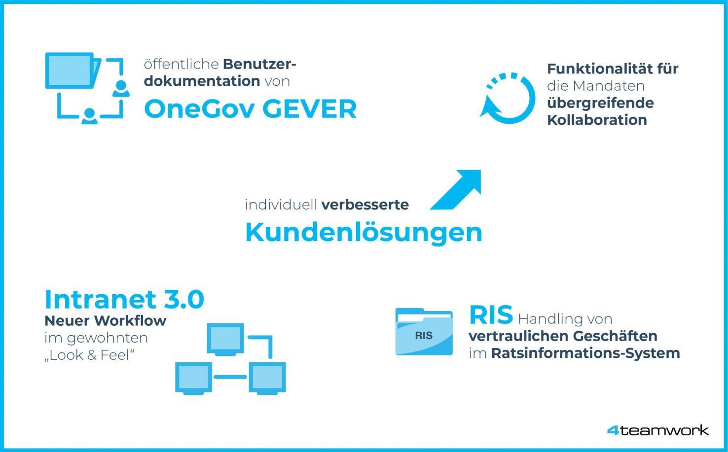 Infografik System Demo September 2020